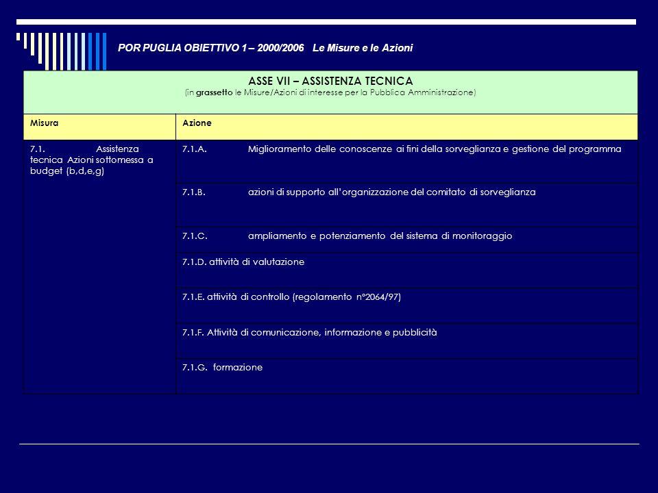 POR PUGLIA OBIETTIVO 1 – 2000/2006 Le Misure e le Azioni ASSE VII – ASSISTENZA TECNICA (in grassetto le Misure/Azioni di interesse per la Pubblica Amm