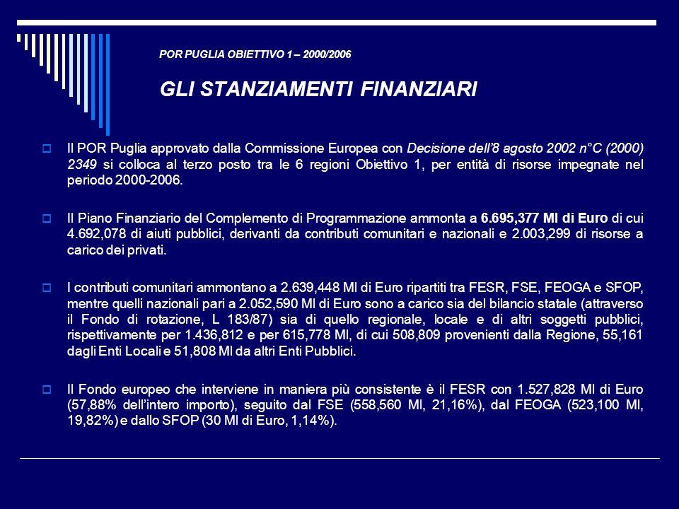 POR PUGLIA OBIETTIVO 1 – 2000/2006 GLI STANZIAMENTI FINANZIARI Il POR Puglia approvato dalla Commissione Europea con Decisione dell8 agosto 2002 n°C (