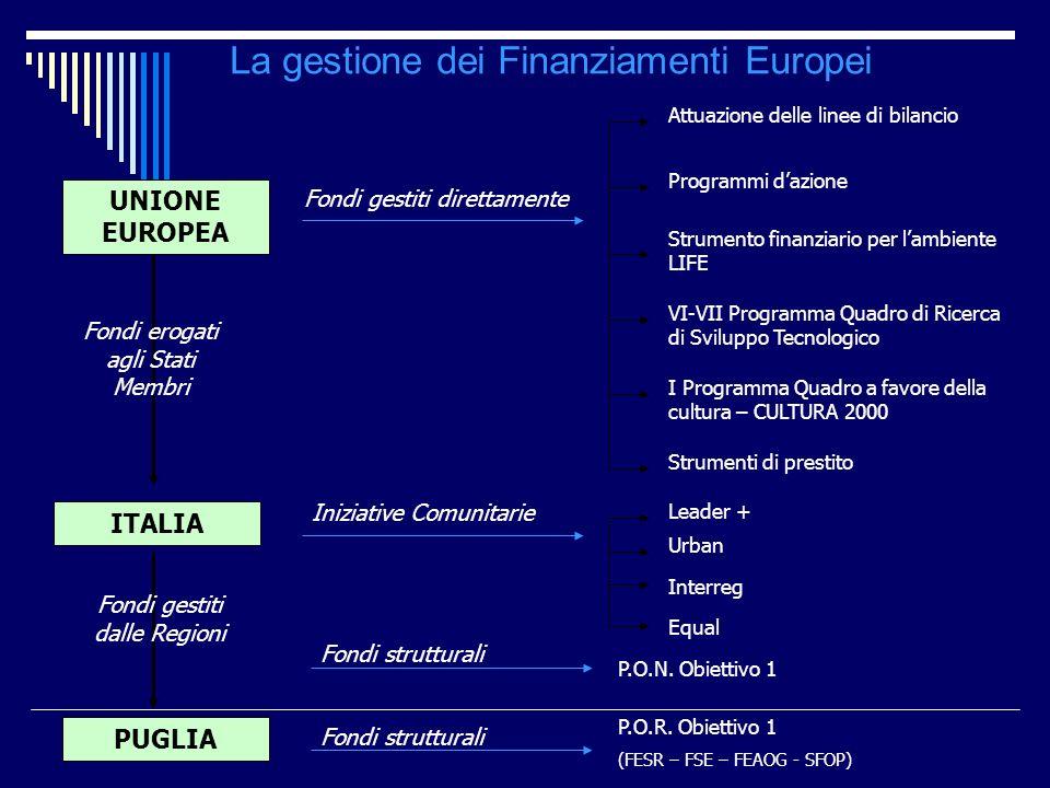La gestione dei Finanziamenti Europei UNIONE EUROPEA ITALIA PUGLIA Fondi erogati agli Stati Membri Fondi gestiti dalle Regioni Fondi gestiti direttame