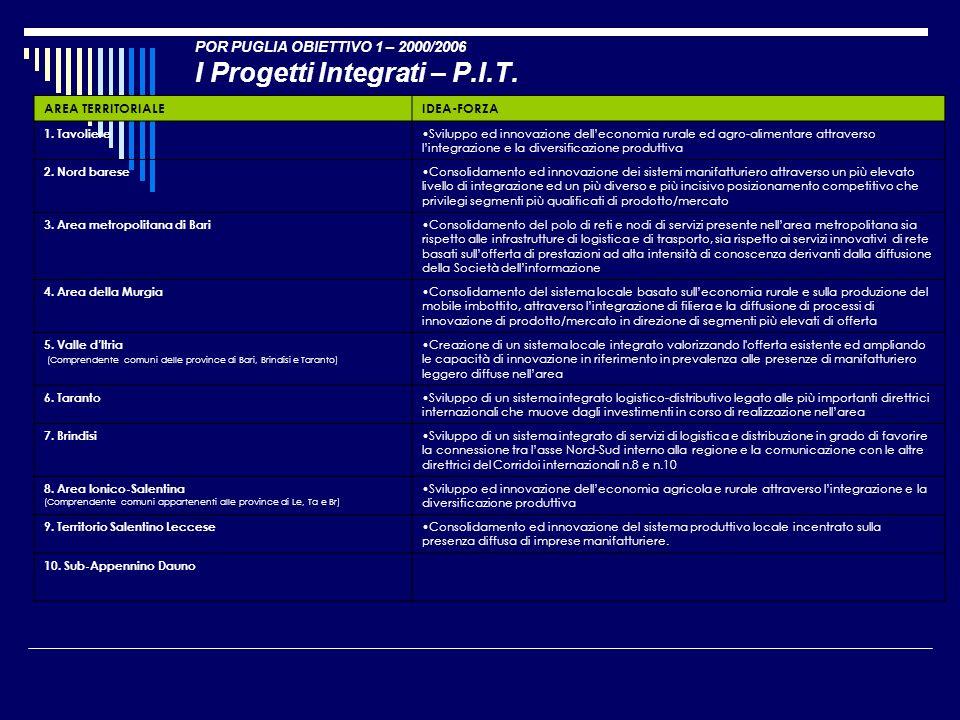 POR PUGLIA OBIETTIVO 1 – 2000/2006 I Progetti Integrati – P.I.T. AREA TERRITORIALEIDEA-FORZA 1. Tavoliere Sviluppo ed innovazione delleconomia rurale