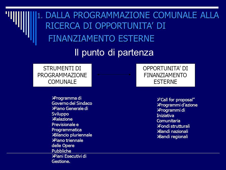 Il punto di partenza 1. DALLA PROGRAMMAZIONE COMUNALE ALLA RICERCA DI OPPORTUNITA DI FINANZIAMENTO ESTERNE STRUMENTI DI PROGRAMMAZIONE COMUNALE OPPORT