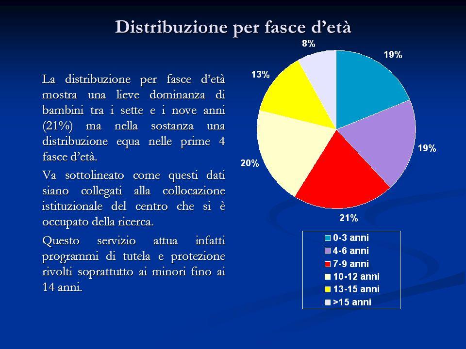 Distribuzione per fasce detà La distribuzione per fasce detà mostra una lieve dominanza di bambini tra i sette e i nove anni (21%) ma nella sostanza u