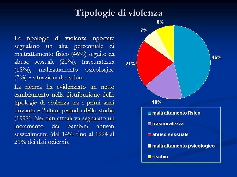 Tipologie di violenza Le tipologie di violenza riportate segnalano un alta percentuale di maltrattamento fisico (46%) seguito da abuso sessuale (21%),