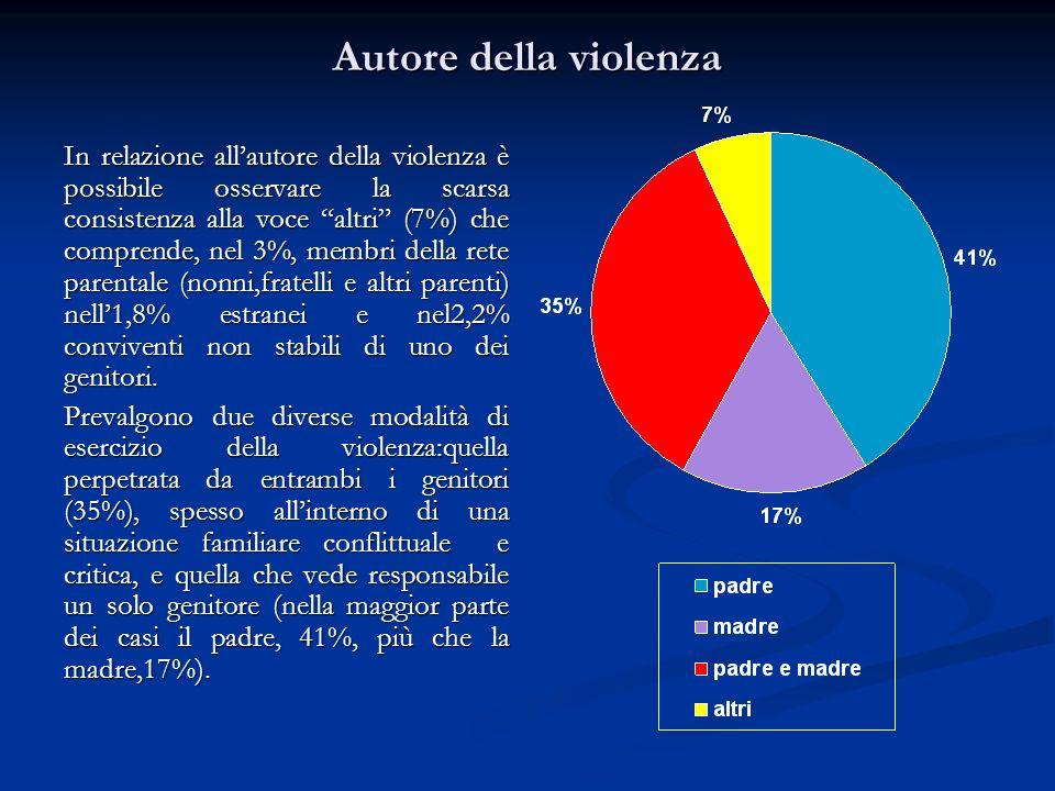 Autore della violenza In relazione allautore della violenza è possibile osservare la scarsa consistenza alla voce altri (7%) che comprende, nel 3%, me