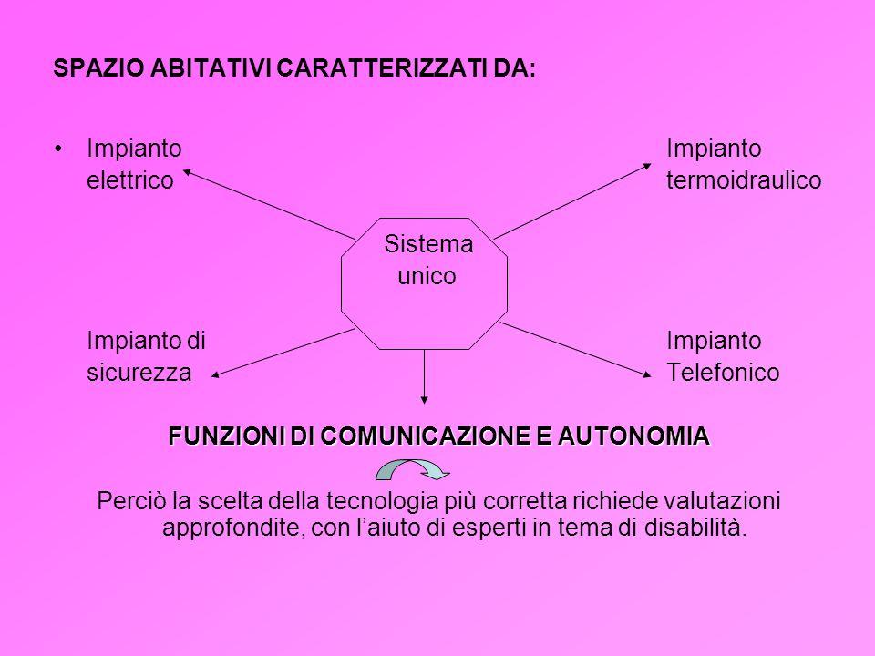 SPAZIO ABITATIVI CARATTERIZZATI DA: ImpiantoImpianto elettricotermoidraulico Sistema unico Impianto diImpianto sicurezzaTelefonico FUNZIONI DI COMUNIC