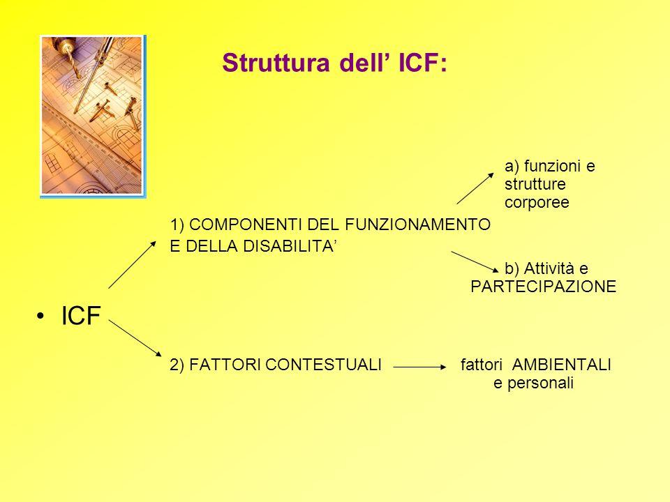 Struttura dell ICF: a) funzioni e strutture corporee 1) COMPONENTI DEL FUNZIONAMENTO E DELLA DISABILITA b) Attività e PARTECIPAZIONE ICF 2) FATTORI CO