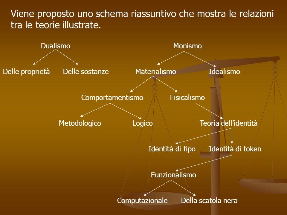 Viene proposto uno schema riassuntivo che mostra le relazioni tra le teorie illustrate. Dualismo Monismo Delle proprietà Delle sostanze Materialismo I