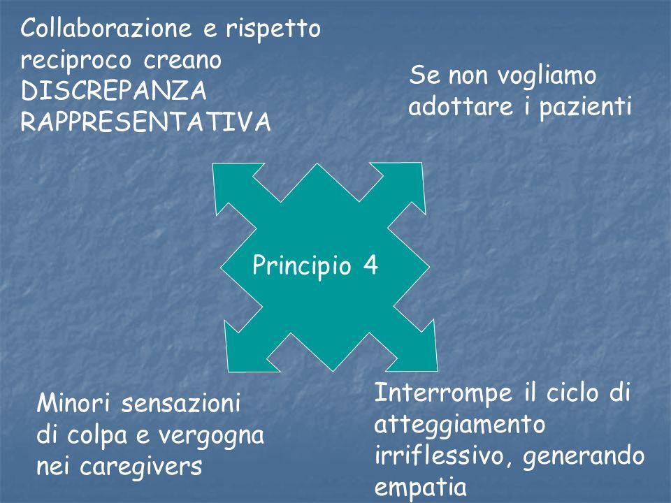 Principio 4 Se non vogliamo adottare i pazienti Collaborazione e rispetto reciproco creano DISCREPANZA RAPPRESENTATIVA Minori sensazioni di colpa e ve