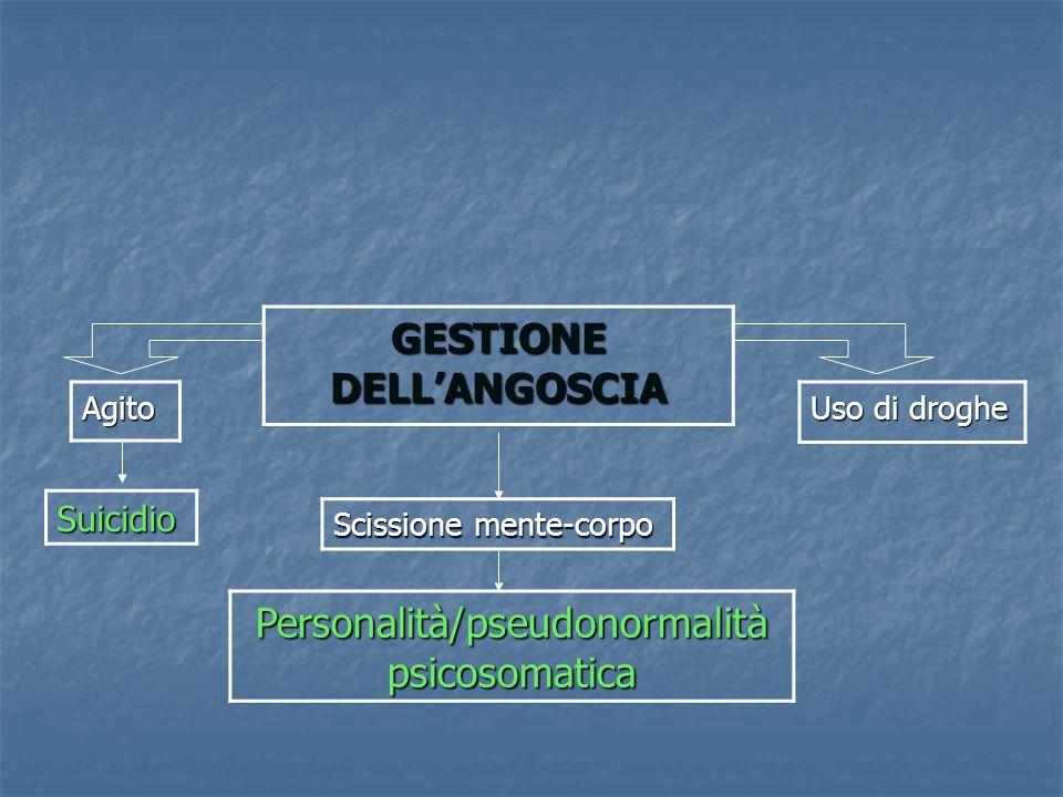 GESTIONE DELLANGOSCIA Scissione mente-corpo Personalità/pseudonormalità psicosomatica Agito Suicidio Uso di droghe
