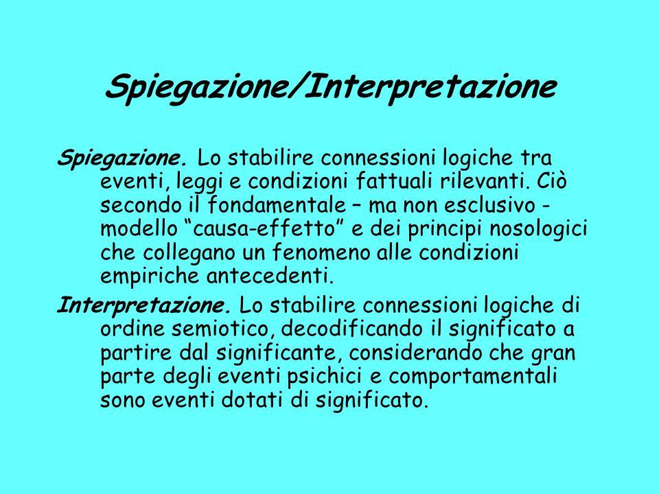 Spiegazione/Interpretazione Spiegazione.