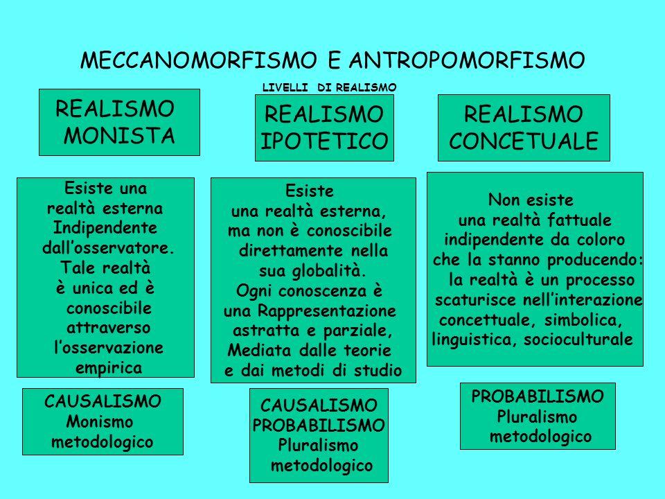 MECCANOMORFISMO E ANTROPOMORFISMO LIVELLI DI REALISMO REALISMO MONISTA REALISMO IPOTETICO REALISMO CONCETUALE CAUSALISMO Monismo metodologico CAUSALISMO PROBABILISMO Pluralismo metodologico PROBABILISMO Pluralismo metodologico Esiste una realtà esterna Indipendente dallosservatore.