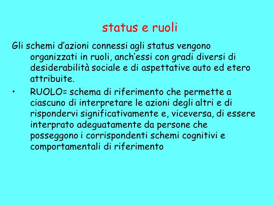 status e ruoli Gli schemi dazioni connessi agli status vengono organizzati in ruoli, anchessi con gradi diversi di desiderabilità sociale e di aspettative auto ed etero attribuite.