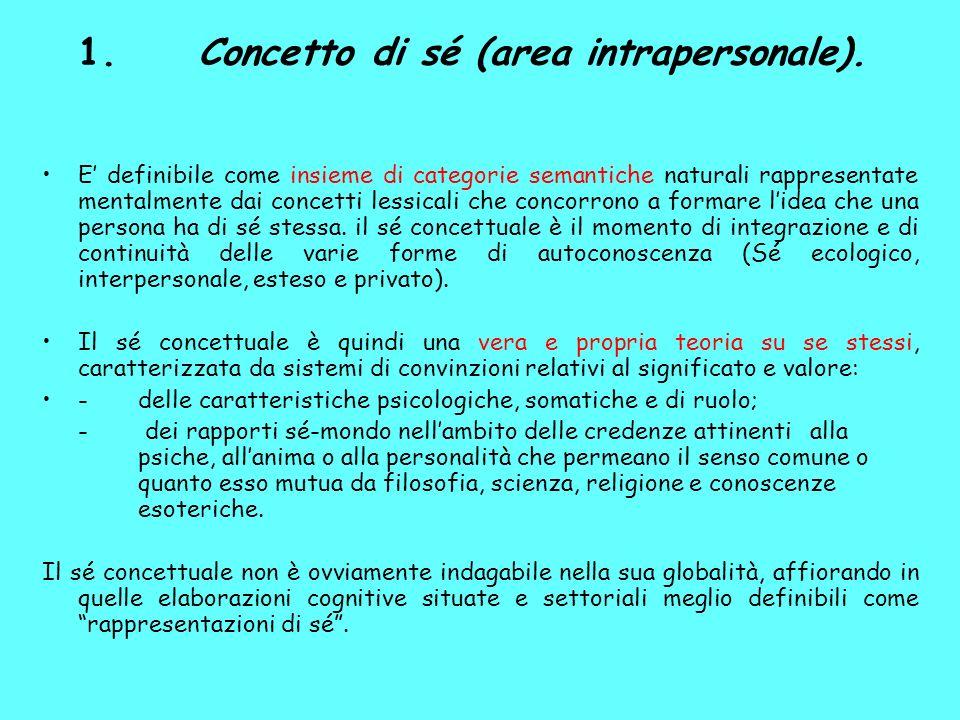 1.Concetto di sé (area intrapersonale).