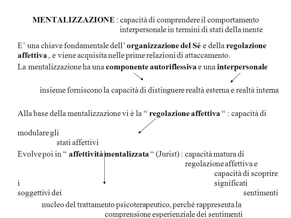 MENTALIZZAZIONE : capacità di comprendere il comportamento interpersonale in termini di stati della mente E una chiave fondamentale dell organizzazion
