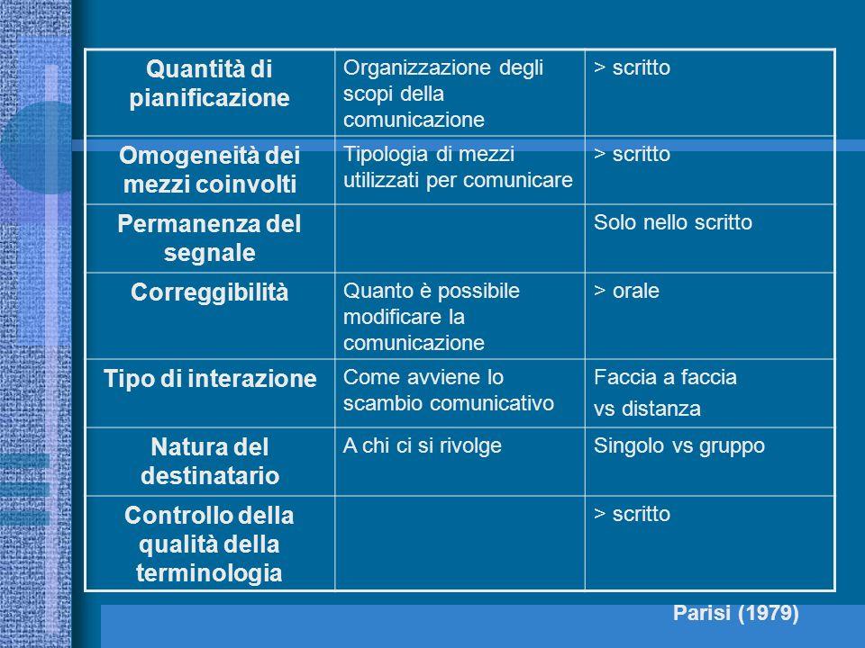 Quantità di pianificazione Organizzazione degli scopi della comunicazione > scritto Omogeneità dei mezzi coinvolti Tipologia di mezzi utilizzati per c
