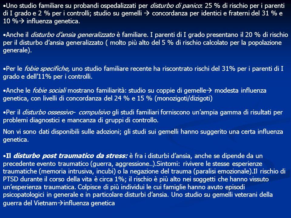 Uno studio familiare su probandi ospedalizzati per disturbo di panico: 25 % di rischio per i parenti di I grado e 2 % per i controlli; studio su gemel