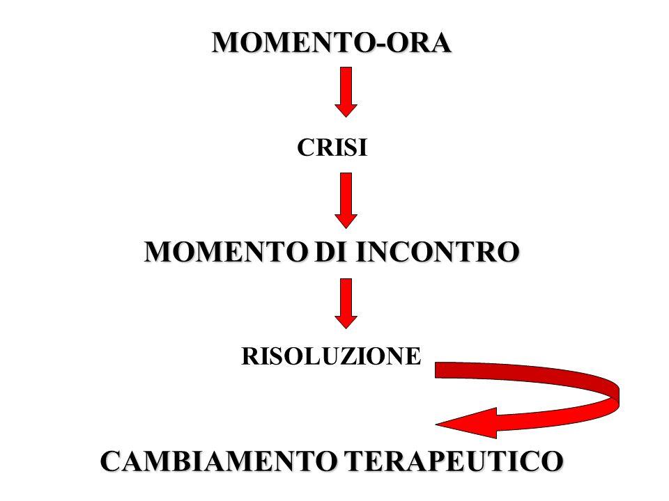 MOMENTO-ORA MOMENTO DI INCONTRO CAMBIAMENTO TERAPEUTICO MOMENTO-ORA CRISI MOMENTO DI INCONTRO RISOLUZIONE CAMBIAMENTO TERAPEUTICO
