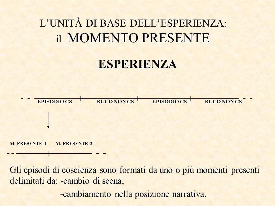 MOMENTO PRESENTE LUNITÀ DI BASE DELLESPERIENZA: il MOMENTO PRESENTE ESPERIENZA EPISODIO CS BUCO NON CS EPISODIO CS BUCO NON CS M.