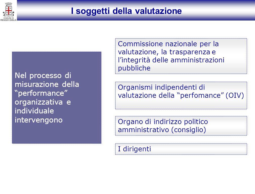 I soggetti della valutazione Nel processo di misurazione della performance organizzativa e individuale intervengono Commissione nazionale per la valutazione, la trasparenza e lintegrità delle amministrazioni pubbliche Organismi indipendenti di valutazione della perfomance (OIV) Organo di indirizzo politico amministrativo (consiglio) I dirigenti