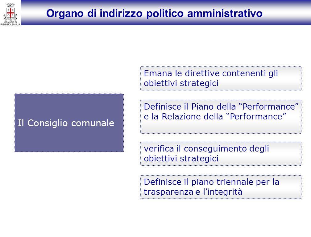 Organo di indirizzo politico amministrativo Il Consiglio comunale Emana le direttive contenenti gli obiettivi strategici Definisce il Piano della Performance e la Relazione della Performance verifica il conseguimento degli obiettivi strategici Definisce il piano triennale per la trasparenza e lintegrità