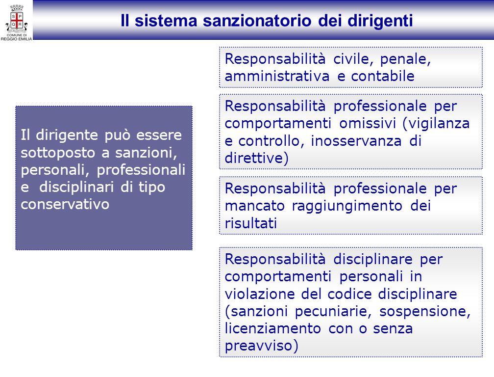 Il sistema sanzionatorio dei dirigenti Il dirigente può essere sottoposto a sanzioni, personali, professionali e disciplinari di tipo conservativo Res