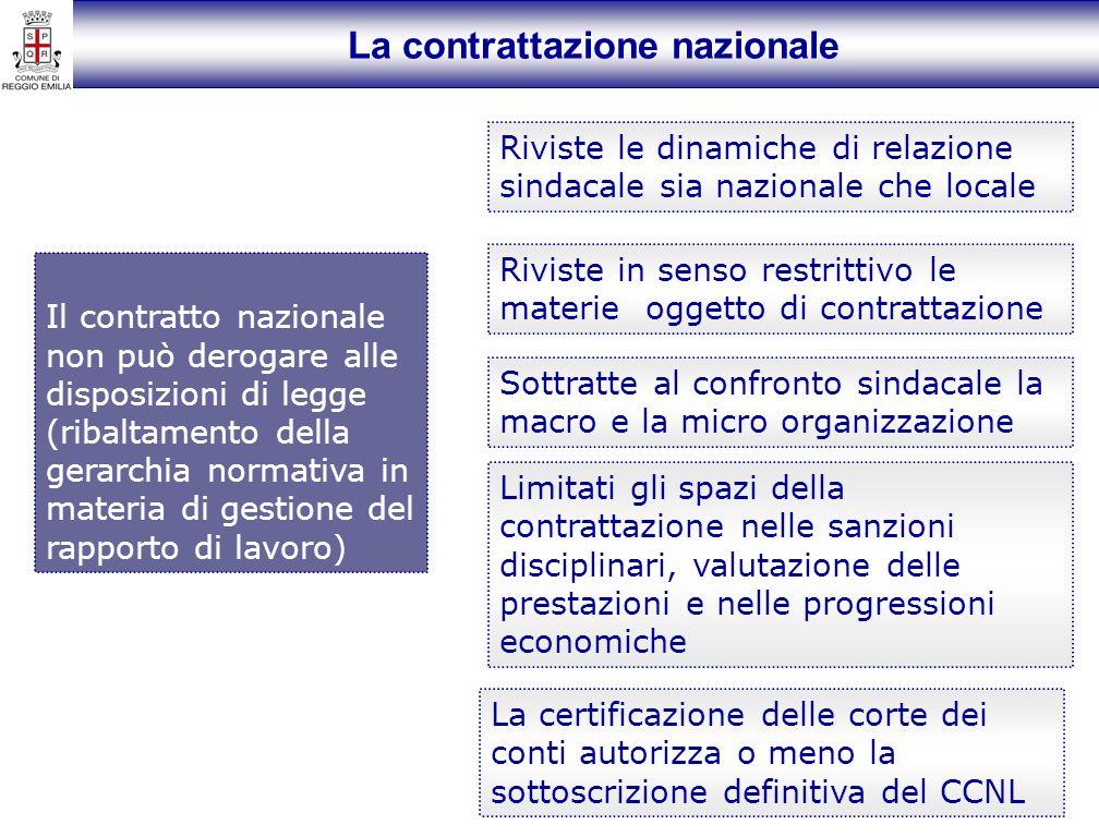 La contrattazione nazionale Il contratto nazionale non può derogare alle disposizioni di legge (ribaltamento della gerarchia normativa in materia di g