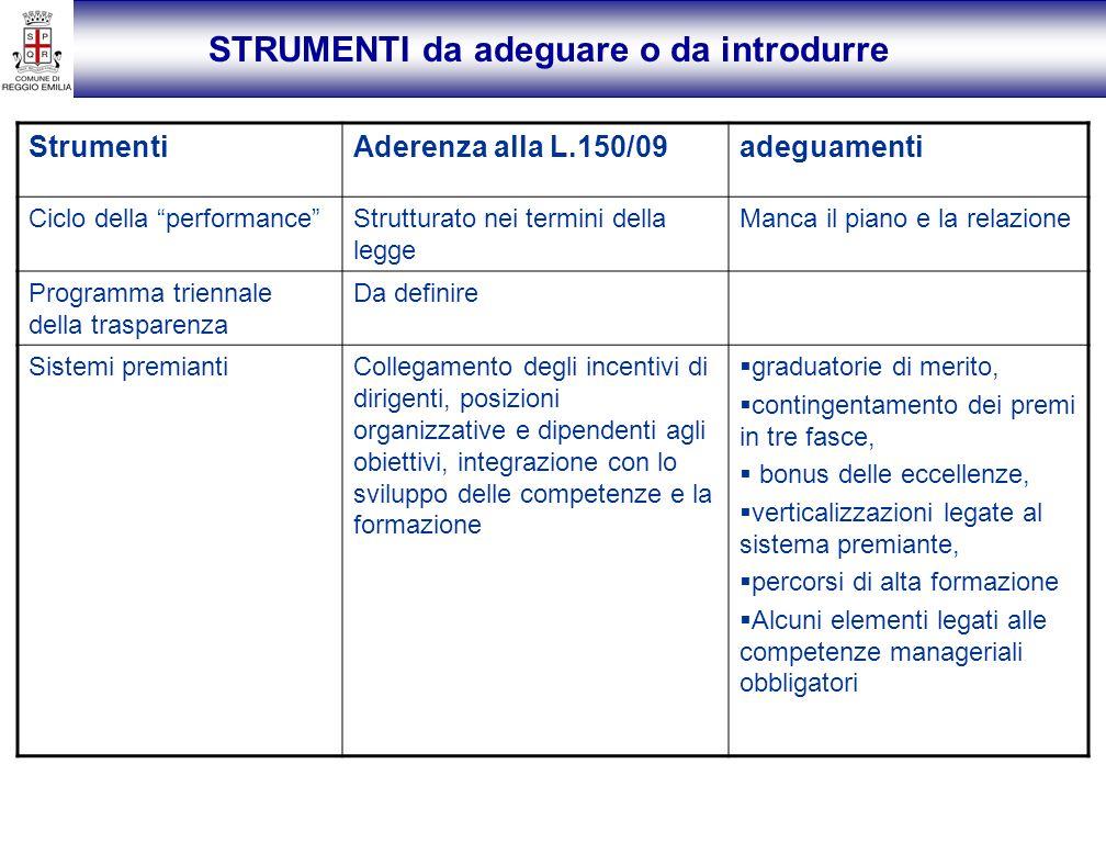 StrumentiAderenza alla L.150/09adeguamenti Ciclo della performanceStrutturato nei termini della legge Manca il piano e la relazione Programma triennal
