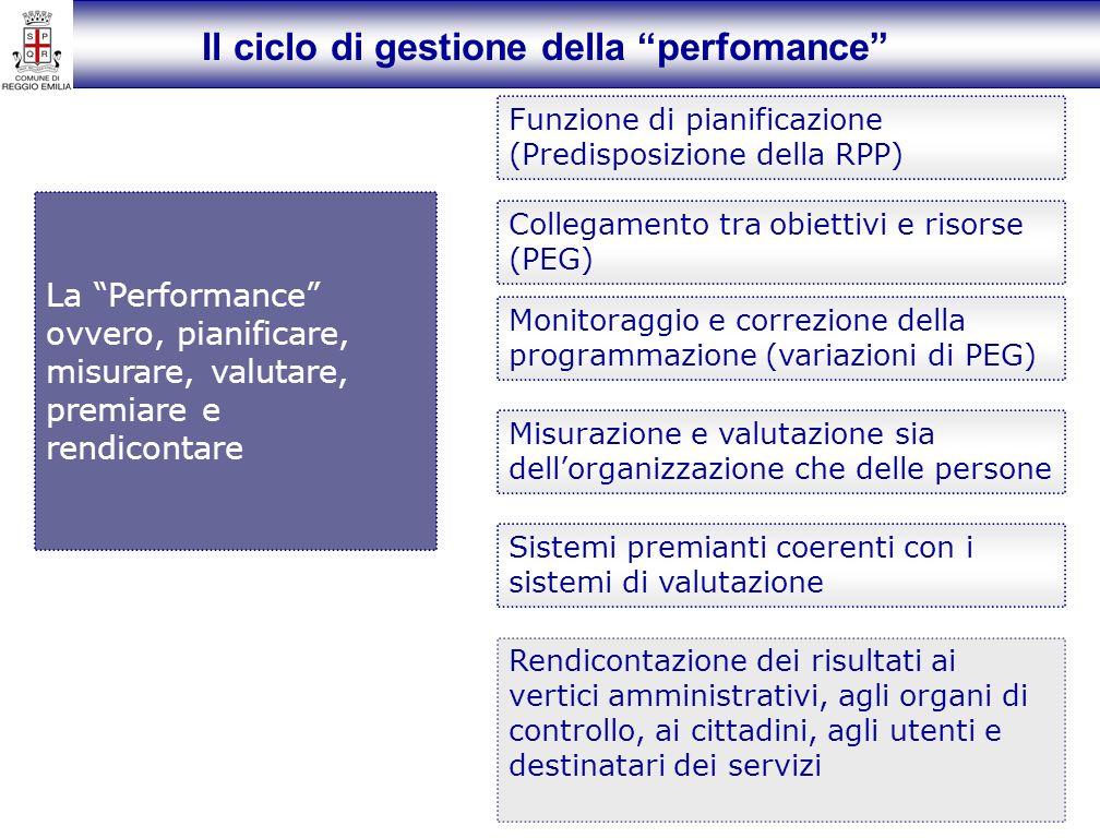 Il ciclo di gestione della perfomance La Performance ovvero, pianificare, misurare, valutare, premiare e rendicontare Funzione di pianificazione (Pred