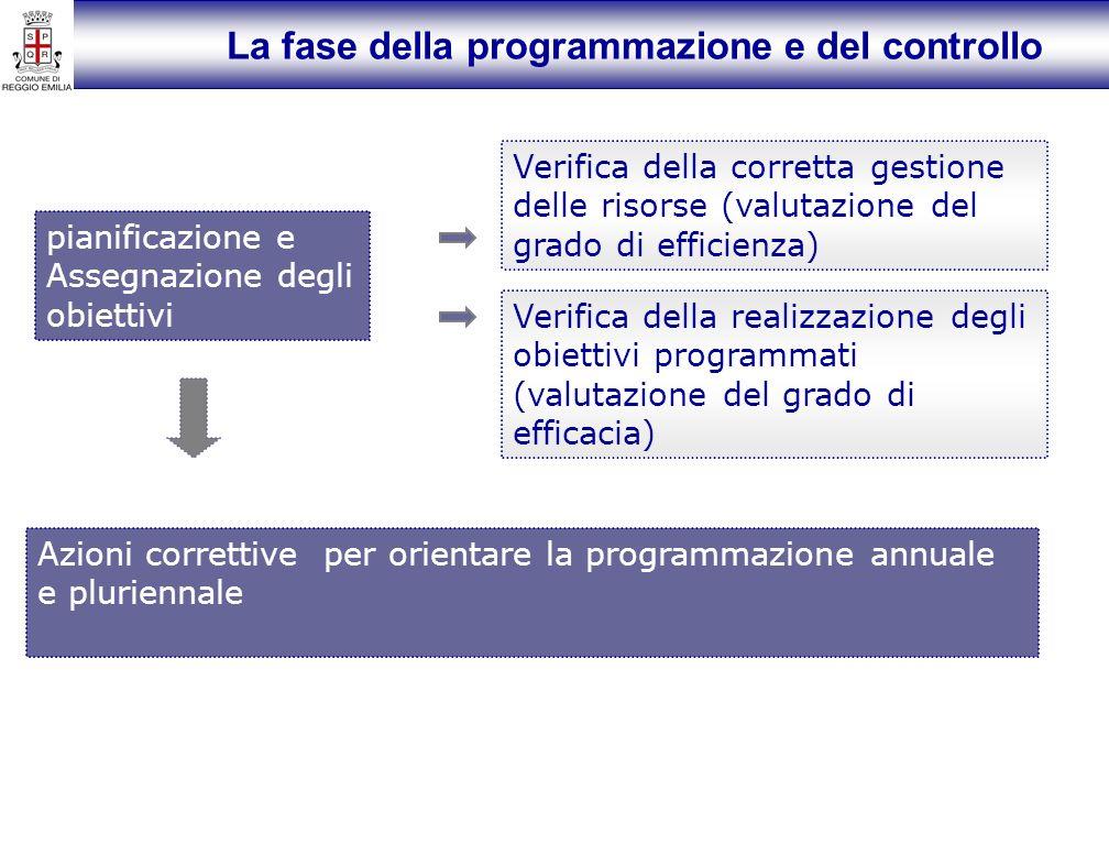 La fase della programmazione e del controllo pianificazione e Assegnazione degli obiettivi Verifica della corretta gestione delle risorse (valutazione del grado di efficienza) Verifica della realizzazione degli obiettivi programmati (valutazione del grado di efficacia) Azioni correttive per orientare la programmazione annuale e pluriennale