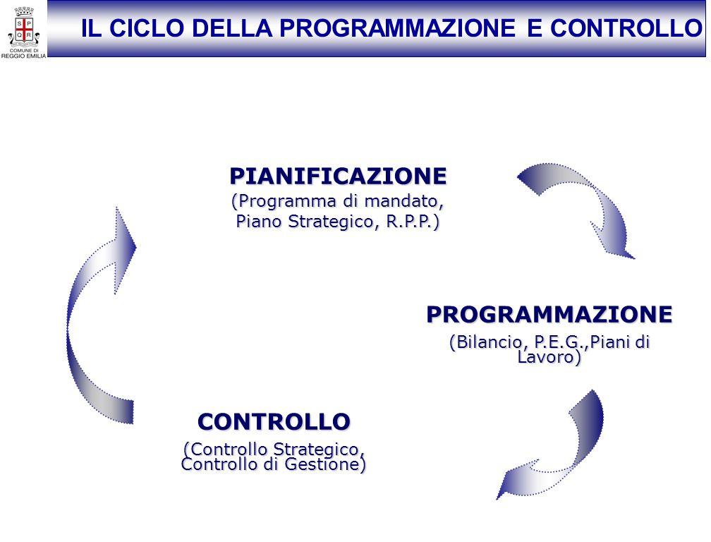 PIANIFICAZIONE (Programma di mandato, Piano Strategico, R.P.P.) PROGRAMMAZIONE (Bilancio, P.E.G.,Piani di Lavoro) CONTROLLO (Controllo Strategico, Controllo di Gestione) IL CICLO DELLA PROGRAMMAZIONE E CONTROLLO
