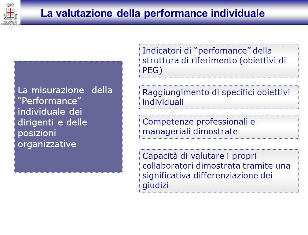 La valutazione della performance individuale La misurazione della Performance individuale dei dirigenti e delle posizioni organizzative Indicatori di perfomance della struttura di riferimento (obiettivi di PEG) Raggiungimento di specifici obiettivi individuali Competenze professionali e manageriali dimostrate Capacità di valutare i propri collaboratori dimostrata tramite una significativa differenziazione dei giudizi