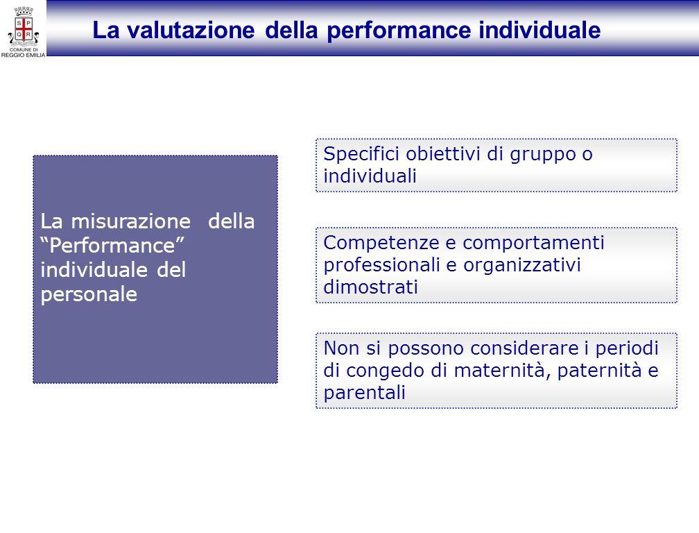 La valutazione della performance individuale La misurazione della Performance individuale del personale Specifici obiettivi di gruppo o individuali Competenze e comportamenti professionali e organizzativi dimostrati Non si possono considerare i periodi di congedo di maternità, paternità e parentali