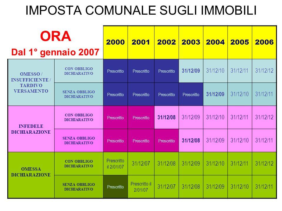 IMPOSTA COMUNALE SUGLI IMMOBILI ORA Dal 1° gennaio 2007 2000200120022003200420052006 OMESSO / INSUFFICIENTE / TARDIVO VERSAMENTO CON OBBLIGO DICHIARAT