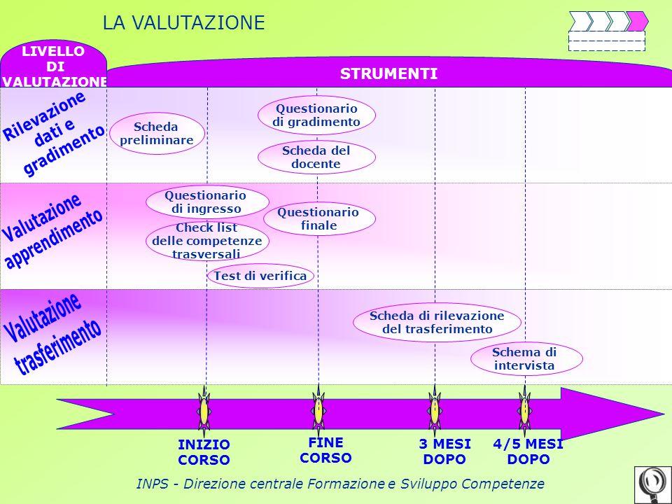 INPS - Direzione centrale Formazione e Sviluppo Competenze INIZIO CORSO FINE CORSO 3 MESI DOPO 4/5 MESI DOPO LIVELLO DI VALUTAZIONE STRUMENTI LA VALUT