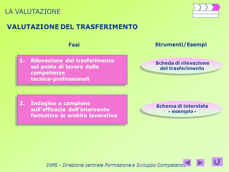 INPS - Direzione centrale Formazione e Sviluppo Competenze VALUTAZIONE DEL TRASFERIMENTO LA VALUTAZIONE 1.Rilevazione del trasferimentoRilevazione del