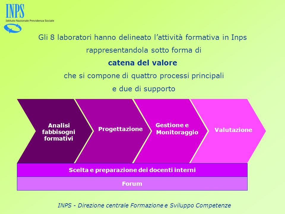 INPS - Direzione centrale Formazione e Sviluppo Competenze Gli 8 laboratori hanno delineato lattività formativa in Inps rappresentandola sotto forma d