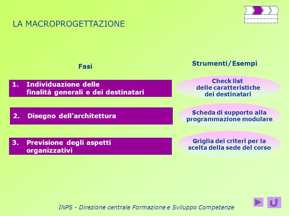 INPS - Direzione centrale Formazione e Sviluppo Competenze LA MACROPROGETTAZIONE 1.Individuazione delle finalità generali e dei destinatari Fasi Strum