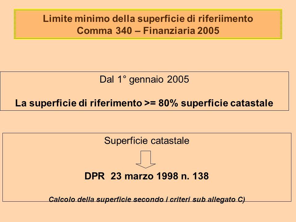Limite minimo della superficie di riferiimento Comma 340 – Finanziaria 2005 Dal 1° gennaio 2005 La superficie di riferimento >= 80% superficie catastale Superficie catastale DPR 23 marzo 1998 n.