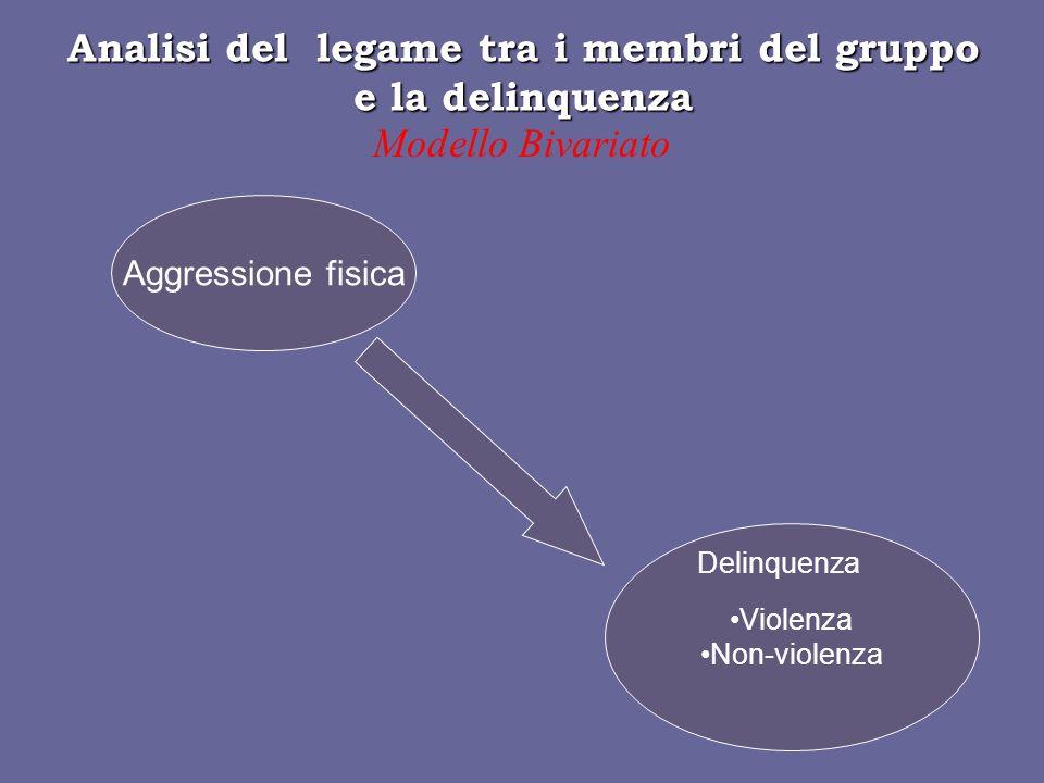 Analisi del legame tra i membri del gruppo e la delinquenza Modello Bivariato Aggressione fisica Violenza Non-violenza Delinquenza