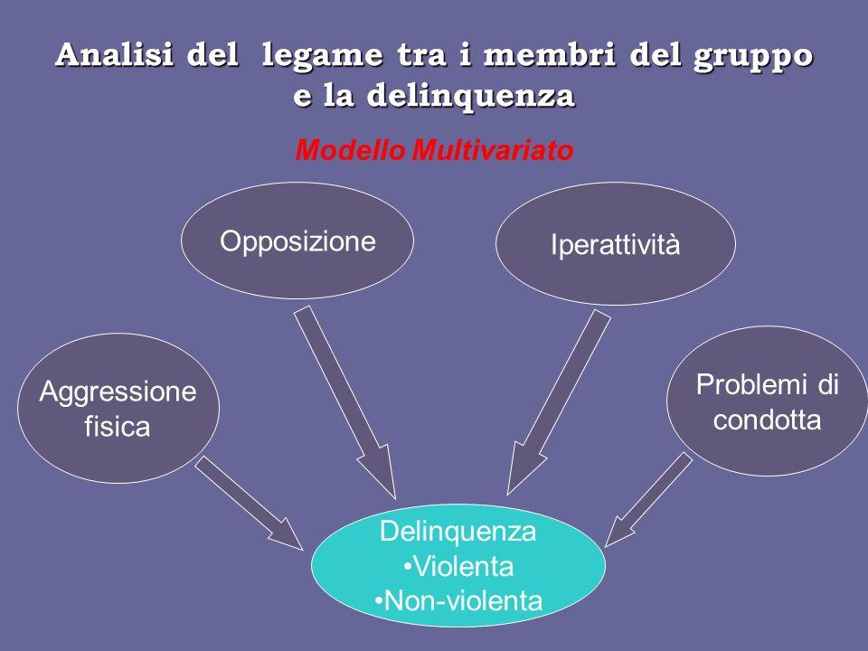 Analisi del legame tra i membri del gruppo e la delinquenza Modello Multivariato Opposizione Iperattività Delinquenza Violenta Non-violenta Problemi di condotta Aggressione fisica