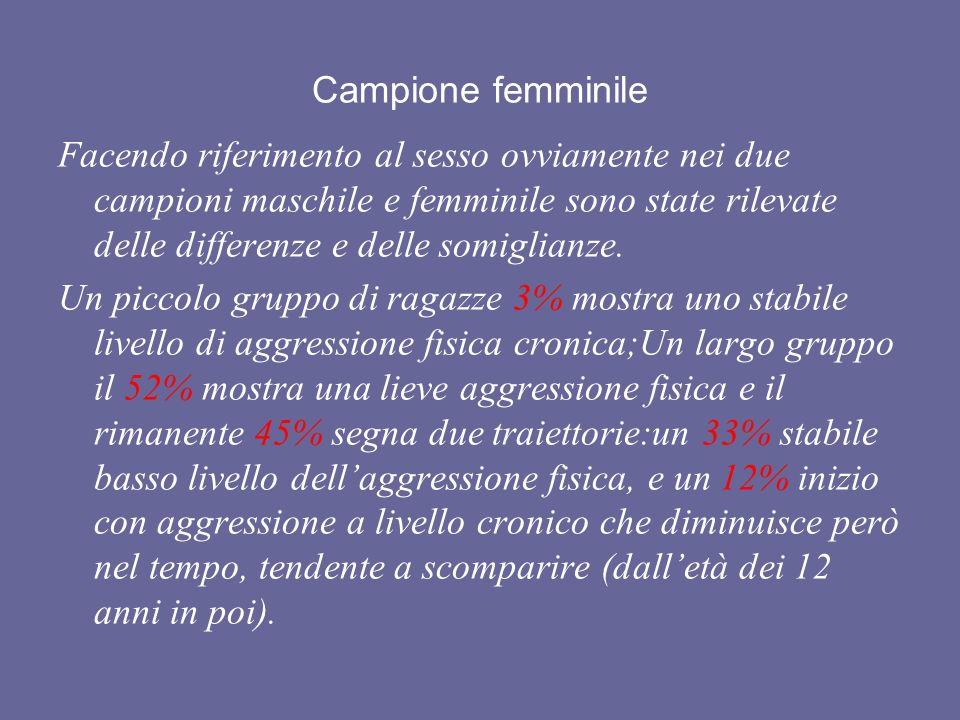 Campione femminile Facendo riferimento al sesso ovviamente nei due campioni maschile e femminile sono state rilevate delle differenze e delle somiglianze.