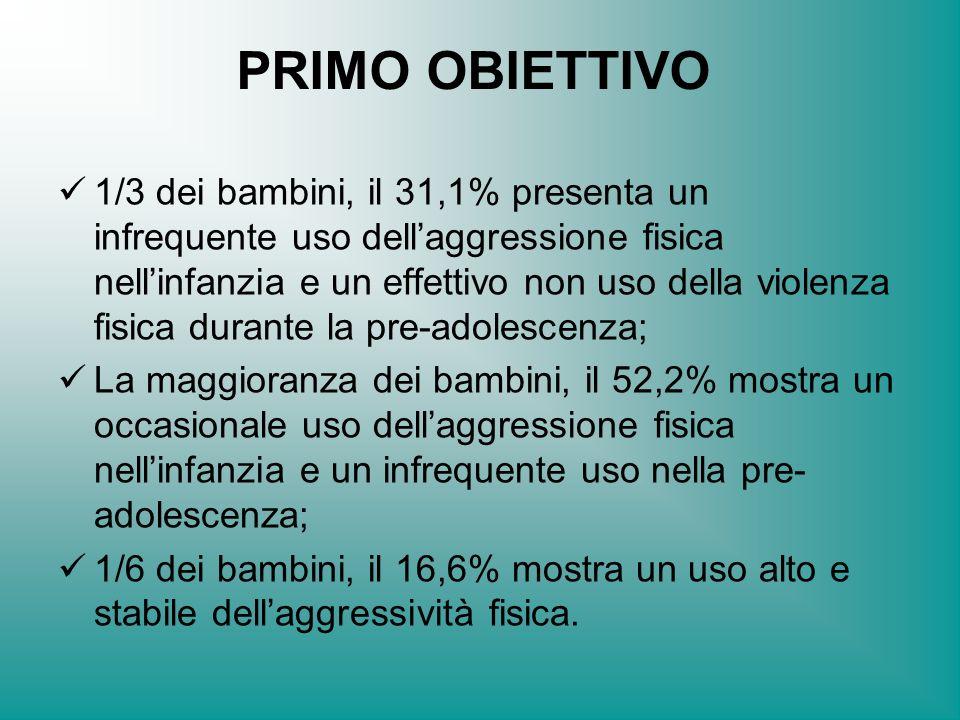 PRIMO OBIETTIVO 1/3 dei bambini, il 31,1% presenta un infrequente uso dellaggressione fisica nellinfanzia e un effettivo non uso della violenza fisica