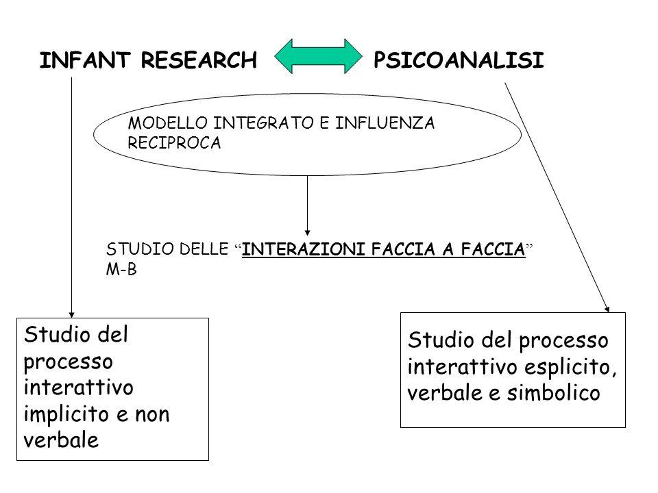 Elaborazione implicita ed esplicita L importanza dell elaborazione implicita comincia ad essere riconosciuta anche all interno della psicoanalisi.
