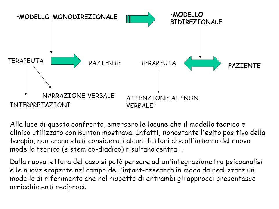 MODELLO MONODIREZIONALE TERAPEUTA PAZIENTE INTERPRETAZIONI NARRAZIONE VERBALE MODELLO BIDIREZIONALE TERAPEUTA PAZIENTE ATTENZIONE AL NON VERBALE Alla luce di questo confronto, emersero le lacune che il modello teorico e clinico utilizzato con Burton mostrava.