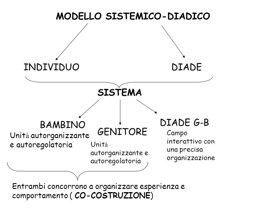 MODELLO SISTEMICO DI SANDER Diade M-B e Diade T-P Ricorrenza di MODELLI ESPERIENZIALI nell interazione Principio di corrispondenza di specificit à Si generano ASPETTATIVE (di SEQUENZE di SCAMBIO RECIPROCO) nel bambino/paziente MOMENTO D INCONTRO Riconoscimento reciproco sintonia Sviluppo di senso d identit à e s é agente