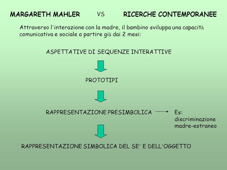 MARGARETH MAHLER VS RICERCHE CONTEMPORANEE Attraverso l interazione con la madre, il bambino sviluppa una capacit à comunicativa e sociale a partire gi à dai 2 mesi: ASPETTATIVE DI SEQUENZE INTERATTIVE PROTOTIPI RAPPRESENTAZIONE PRESIMBOLICAEs: discriminazione madre-estraneo RAPPRESENTAZIONE SIMBOLICA DEL SE E DELL OGGETTO