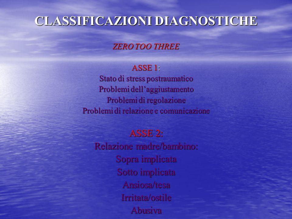 CLASSIFICAZIONI DIAGNOSTICHE ZERO TOO THREE ASSE 1: Stato di stress postraumatico Problemi dellaggiustamento Problemi di regolazione Problemi di relaz