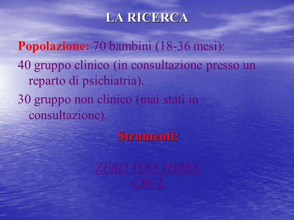 LA RICERCA Popolazione: 70 bambini (18-36 mesi): 40 gruppo clinico (in consultazione presso un reparto di psichiatria). 30 gruppo non clinico (mai sta
