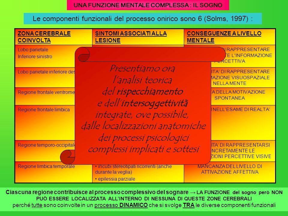 UNA FUNZIONE MENTALE COMPLESSA : IL SOGNO Le componenti funzionali del processo onirico sono 6 (Solms, 1997) : ZONA CEREBRALE COINVOLTA SINTOMI ASSOCI