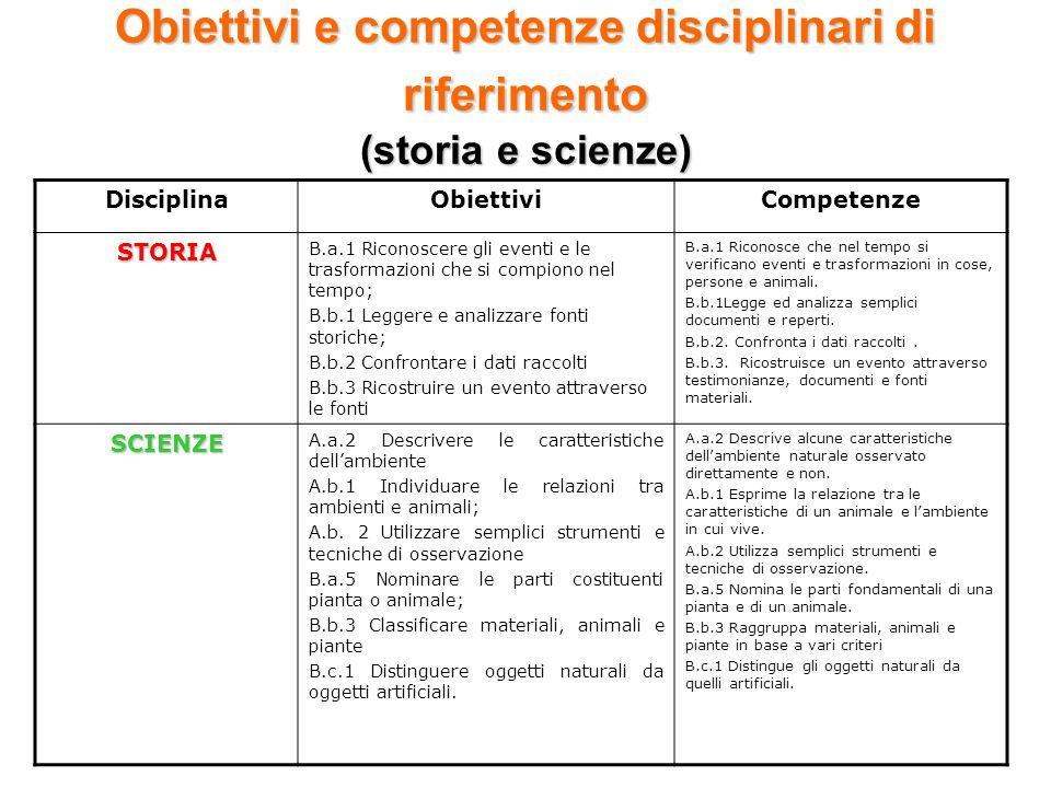 Obiettivi e competenze disciplinari di riferimento (storia e scienze) DisciplinaObiettiviCompetenze STORIA B.a.1 Riconoscere gli eventi e le trasforma